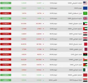 سعر جديد لليرتين السورية والتركية