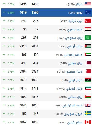 الليرة السورية تهبط إلى أدنى مستوى لها مقابل الدولار عبر التاريخ