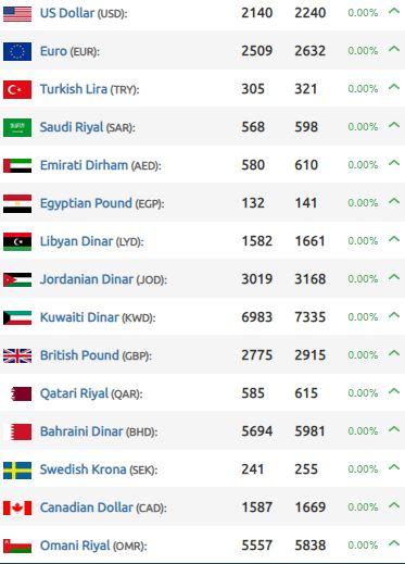 أسعار صرف الليرة السورية والتركية أمام العملات الأجنبية | الجمعة 31 تموز/ يوليو