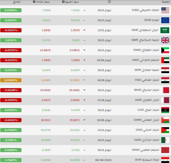 سعر جديد لليرة التركية مقابل الدولار