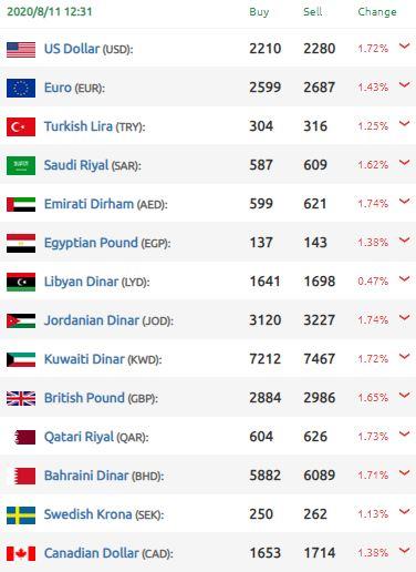 الليرة السورية الدولار