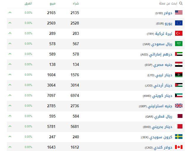 أسعار العملات والذهب في سوريا اليوم