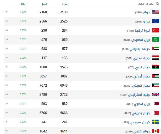 سعر الليرة السورية اليوم