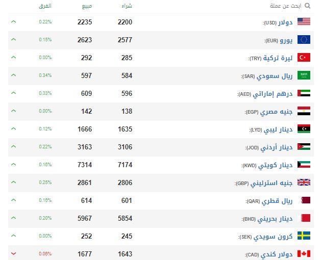 الليرة السورية أمام الدولار