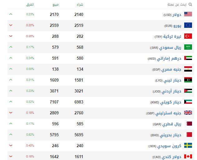 الليرة السورية اليوم مقابل العملات