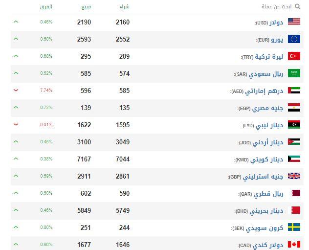 سعر الدولار في سوريا اليوم السبت