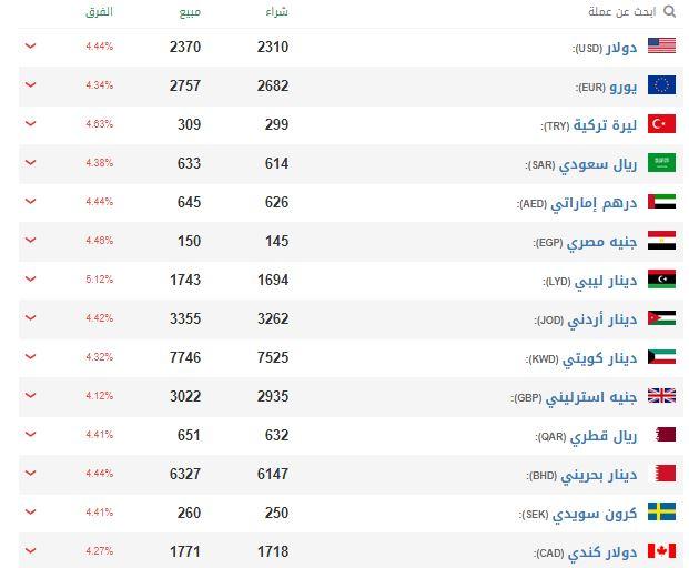الدولار مقابل الليرة السورية اليوم