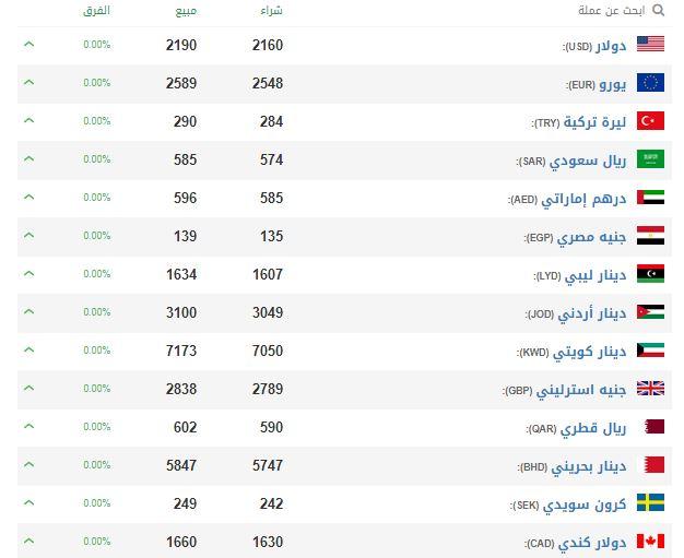 الليرة السورية مقابل العملات اليوم