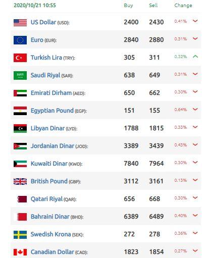 سعر الدولار في سوريا اليوم الأربعاء