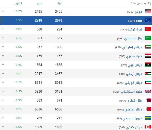 الليرة السورية تنخفض أمام الدولار