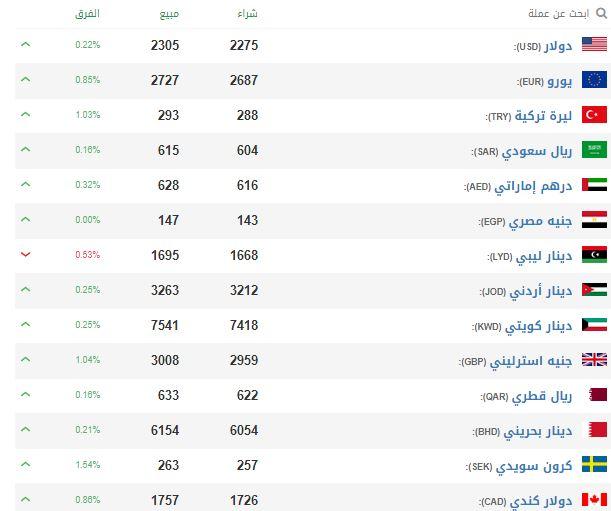 أسعار الدولار في سوريا اليوم السبت