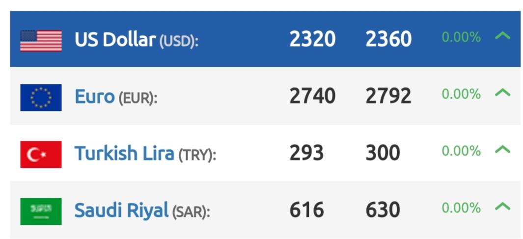 أسعار الدولار في سوريا اليوم الاثنين