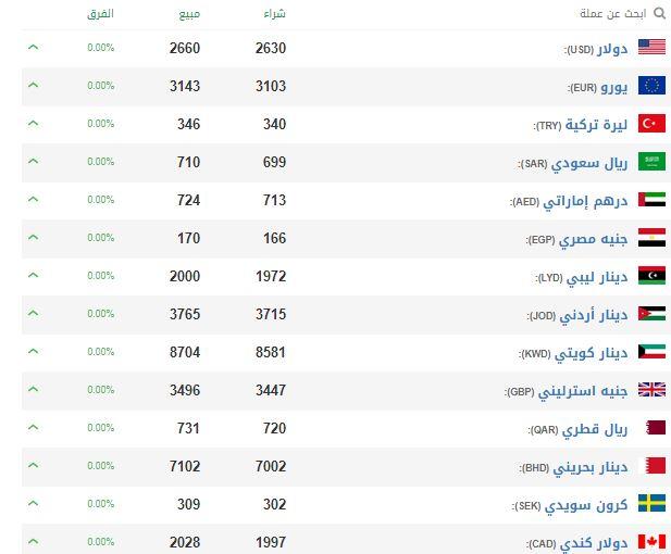الليرة السورية تواصل الانخفاض