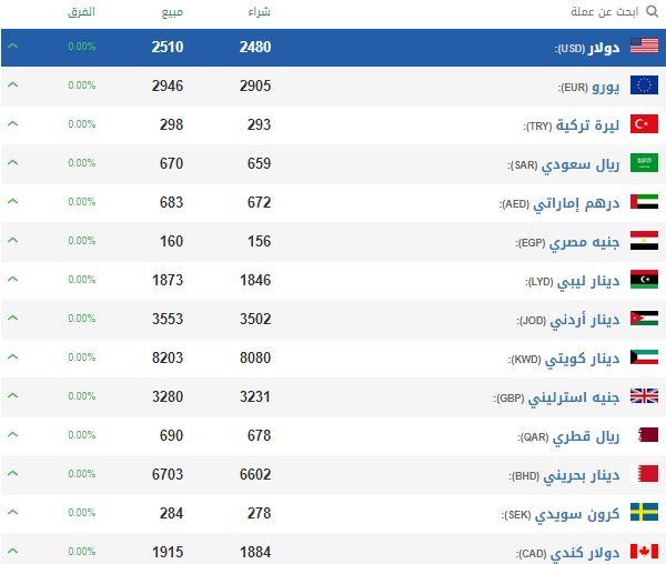 انخفاض قياسي تسجله الليرة السورية