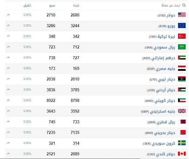 الليرة السورية أمام العملات