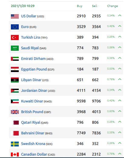الليرة السورية العملات والدولار