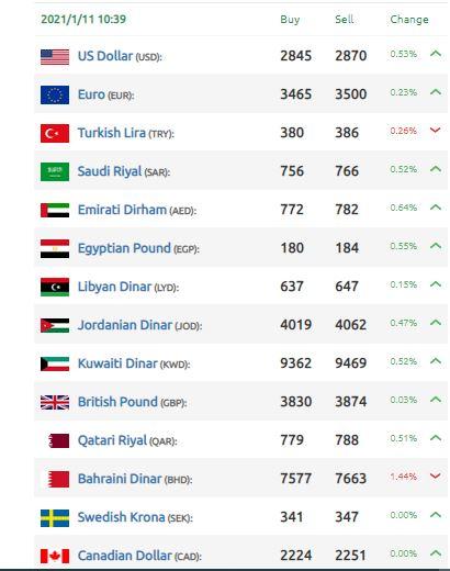 الليرة السورية تنخفض أمام العملات
