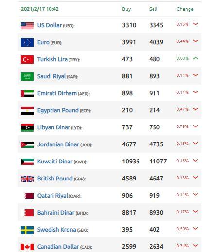 تحسن الليرة السورية مقابل الدولار
