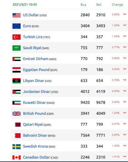 ارتفاع الليرة السورية أمام الدولار
