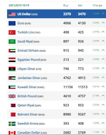 انخفاض تشهده الليرة السورية اليوم