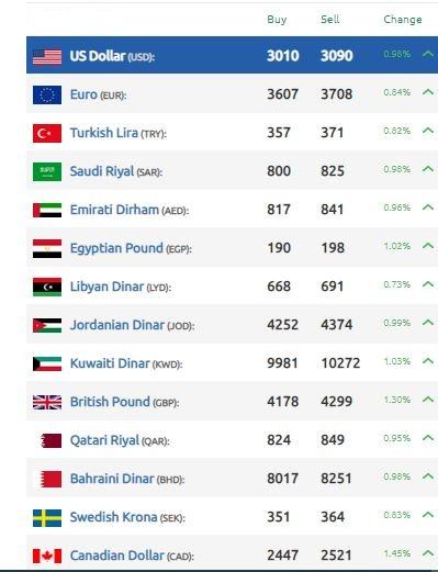 الليرة السورية تواصل مقابل الدولار