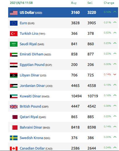 انخفاض في قيمة الليرة السورية
