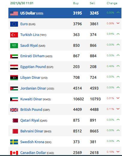 انخفاض بقيمة الليرة السورية