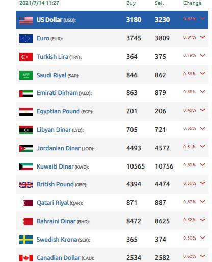 تحسن ملحوظ تسجله الليرة السورية أمام الدولار