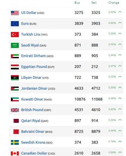 انخفاض في قيمة الليرة السورية أمام الدولار