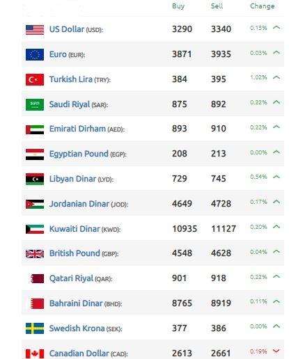الليرة السورية تنخفض لمستويات جديدة مقابل الدولار